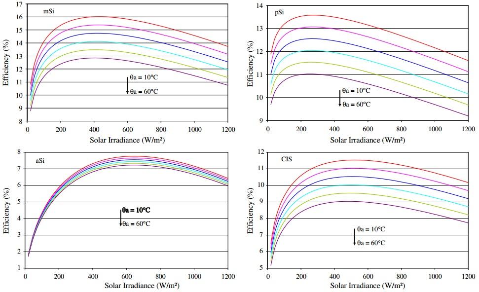 Durischi aruvutusmeetod, päikesepaneelid
