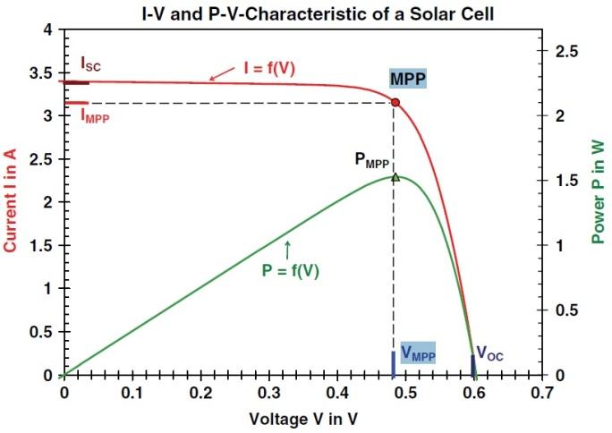 Päikesepaneelid inverteri karakteristiks